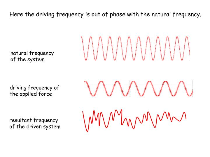 Here the driving frequency is out of phase with the natural frequency.