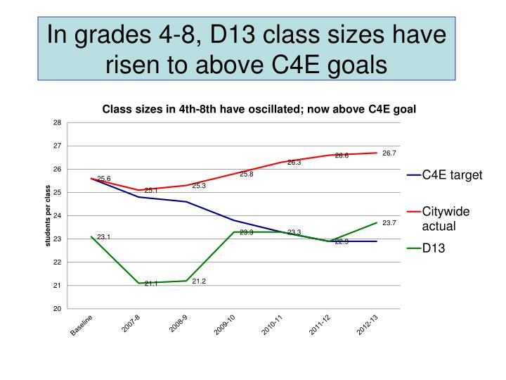 In grades 4-8, D13 class sizes have risen to above C4E goals