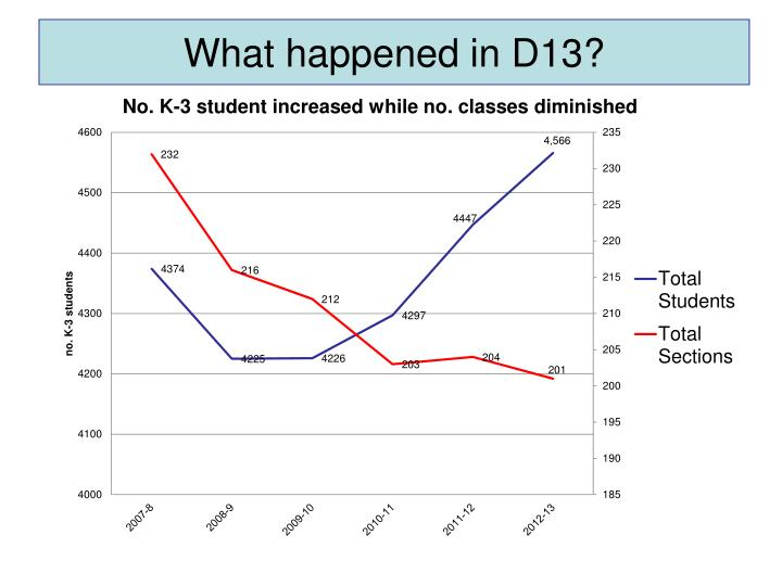 What happened in D13?