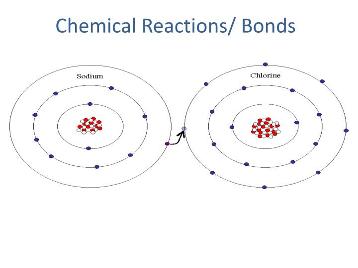 Chemical Reactions/ Bonds