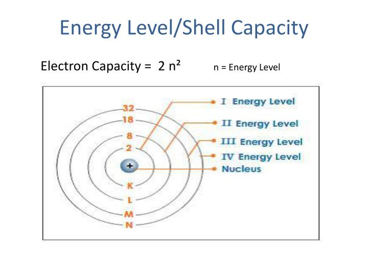 Energy Level/Shell Capacity