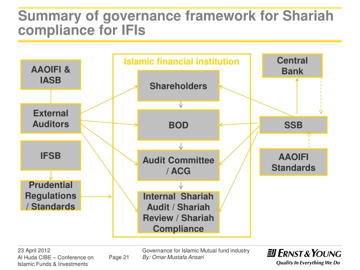 shariah govarnence for islamic financial institutions Islamic financial services board guiding principles on sharī`ah governance systems for institutions offering islamic financial services 1 these include (i) guiding principles for governance for institutions offering only islamic financial services (iifs.