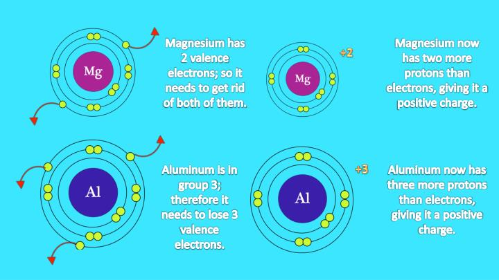 Magnesium has 2 valence electrons; so it needs to get rid of both of them.