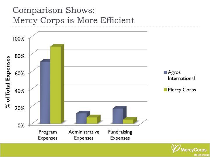 Comparison Shows:
