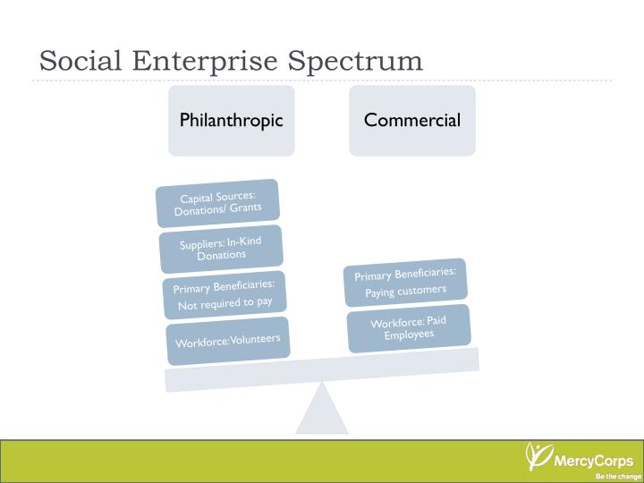 Social Enterprise Spectrum