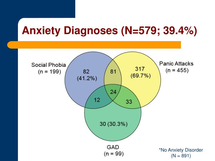 Anxiety Diagnoses (N=579; 39.4%)
