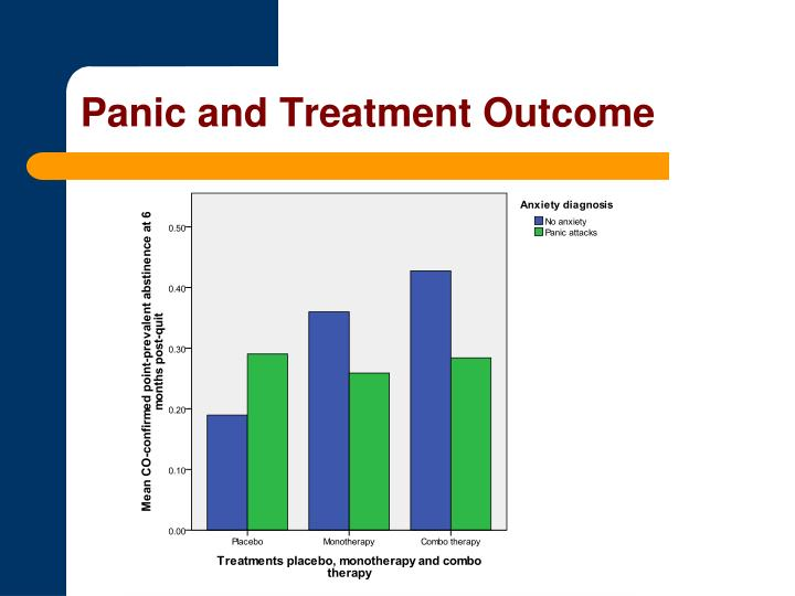 Panic and Treatment Outcome