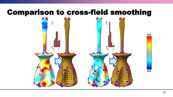 Comparison to cross-field smoothing