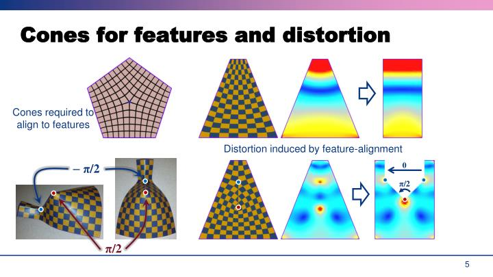 Cones for features and distortion