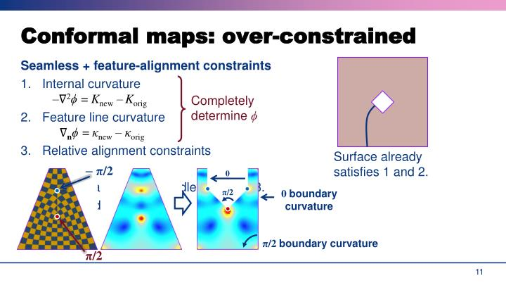 Conformal maps: over-constrained