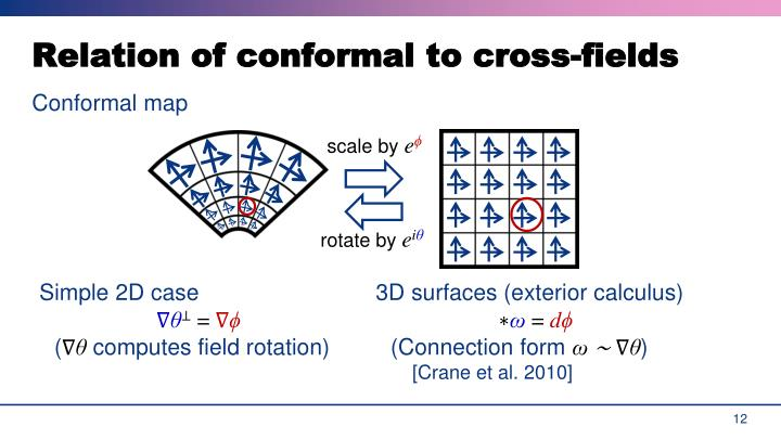 Relation of conformal to cross-fields