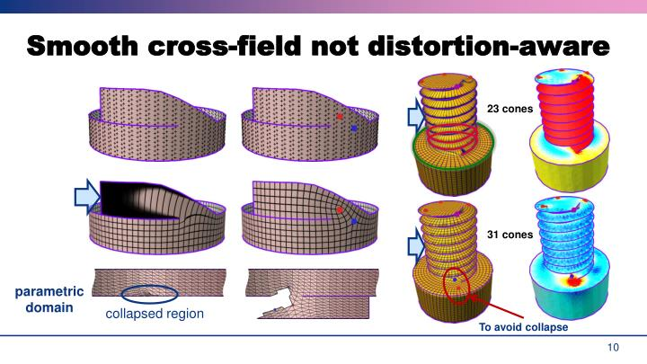 Smooth cross-field not distortion-aware