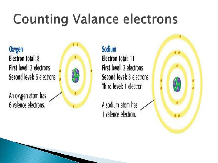 Counting Valance electrons