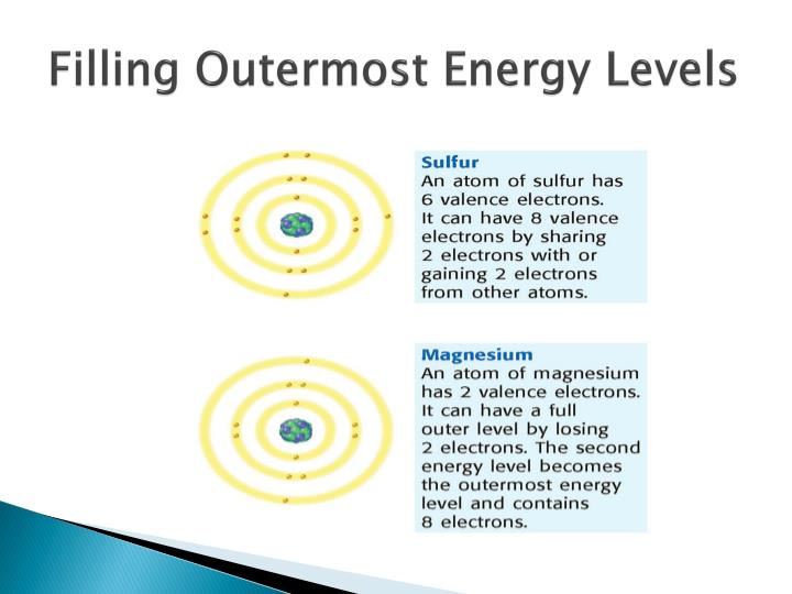 Filling Outermost Energy Levels