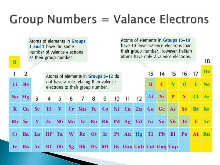 Group Numbers = Valance Electrons