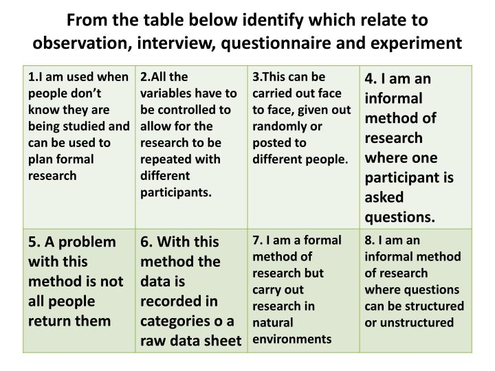 identify different observation methods essay An observation can also be the collected information itself understanding observations in science, it is necessary to make observations in order to prove or disprove hypotheses using the scientific method , the process of hypothesizing, predicting, testing and concluding based on one's observations.