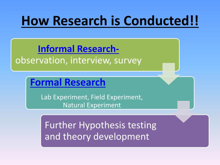 How research is conducted