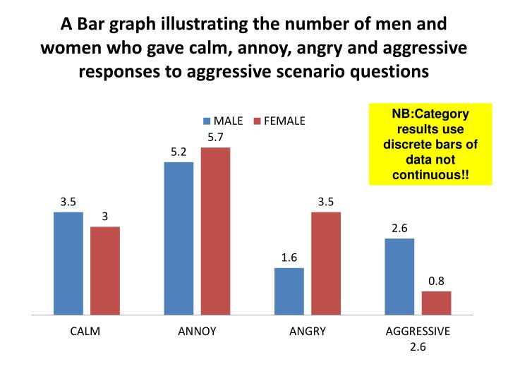A Bar graph illustrating the number of men and women who gave calm, annoy, angry and aggressive responses to aggressive scenario questions