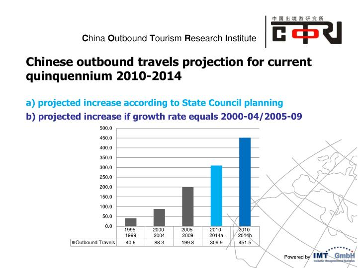 Chinese outbound travels