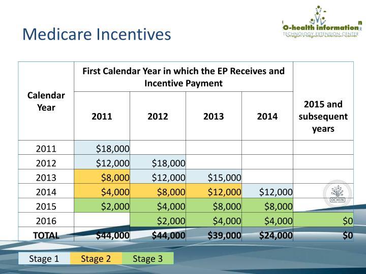 Medicare Incentives