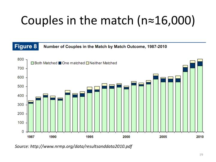Couples in the match (n≈16,000)