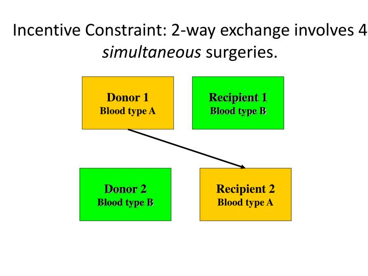 Incentive Constraint: 2-way exchange involves 4