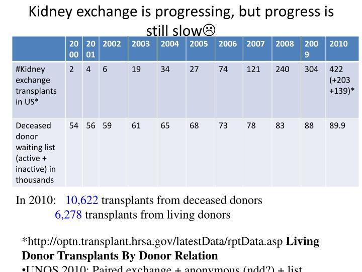 Kidney exchange is progressing, but progress is still slow