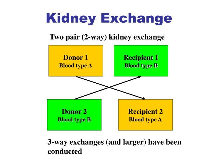 Kidney Exchange