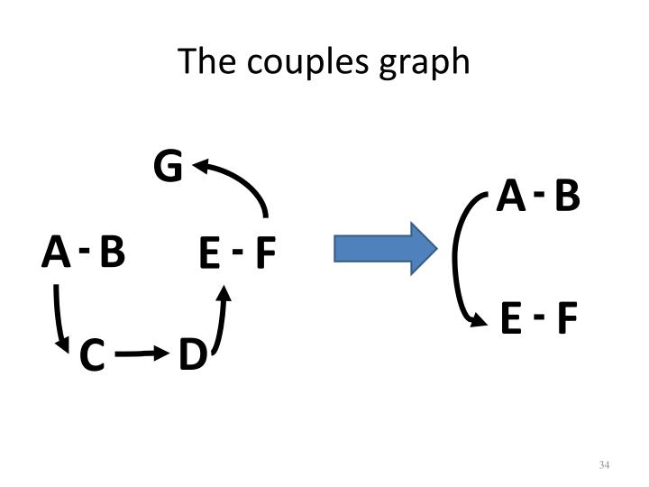 The couples graph