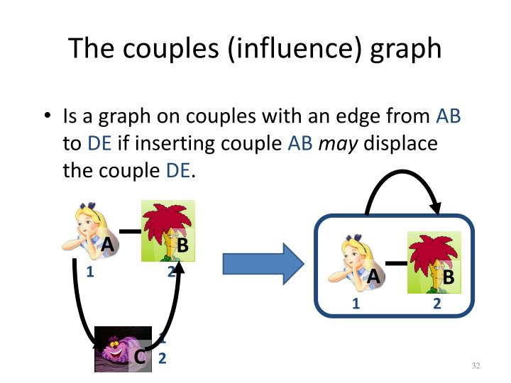 The couples (influence) graph
