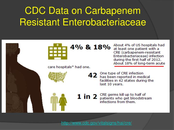 Carbapenem Resistant Ppt The Challenge Of C Difficile And