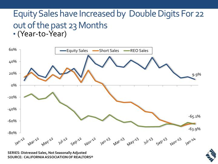 Equity sales have increased by double digits for 22 out of the past 23 months