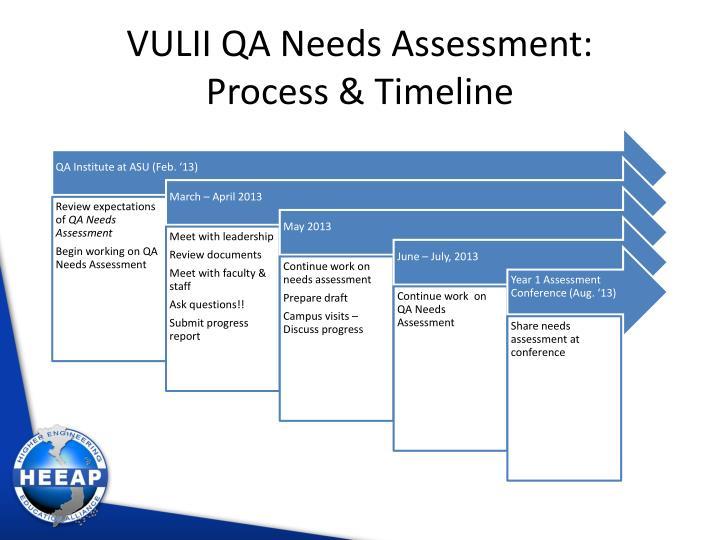VULII QA Needs Assessment: