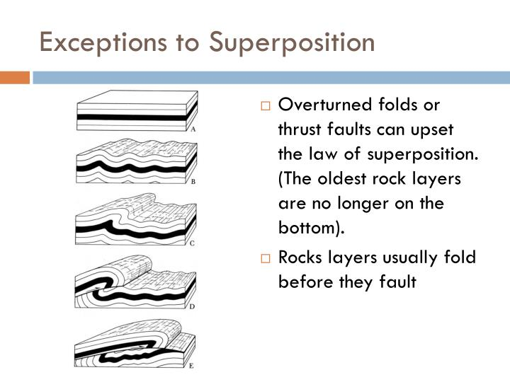 Exceptions to superposition