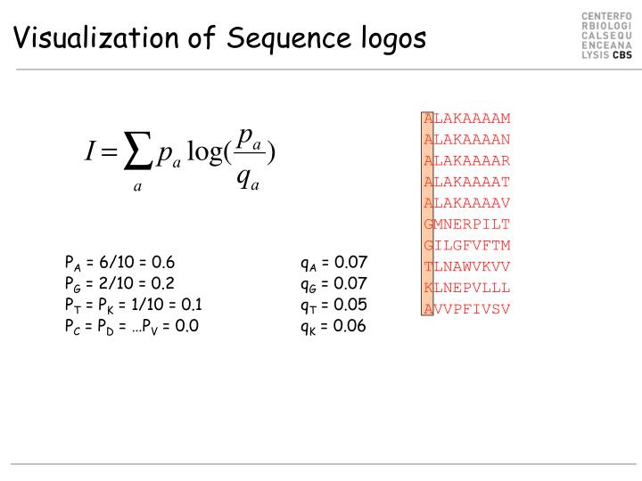 Visualization of Sequence logos
