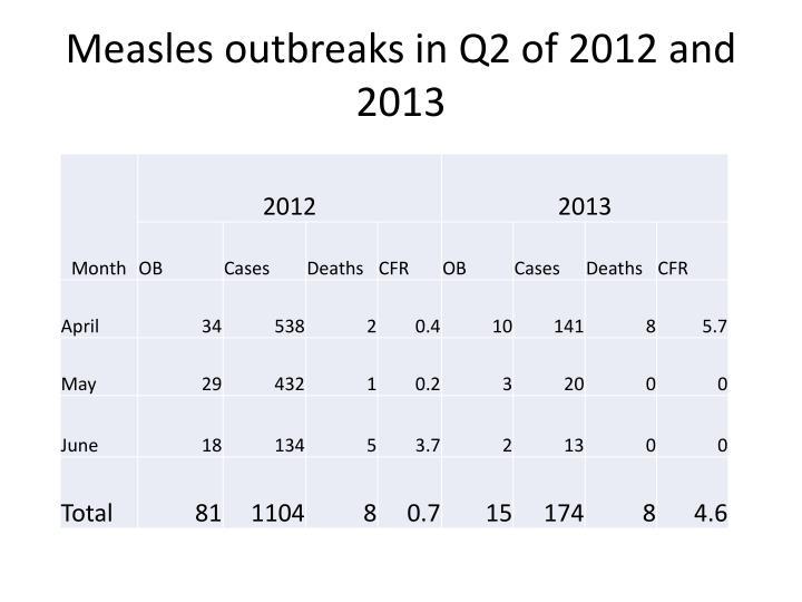 Measles outbreaks in