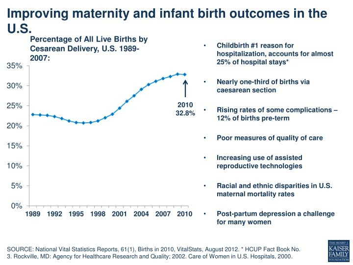 Improving maternity and infant birth outcomes in the u s