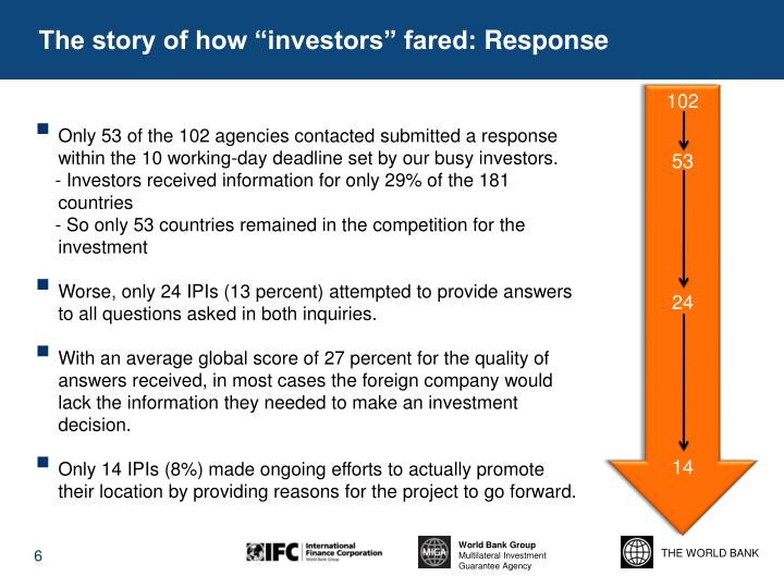 """The story of how """"investors"""" fared:"""