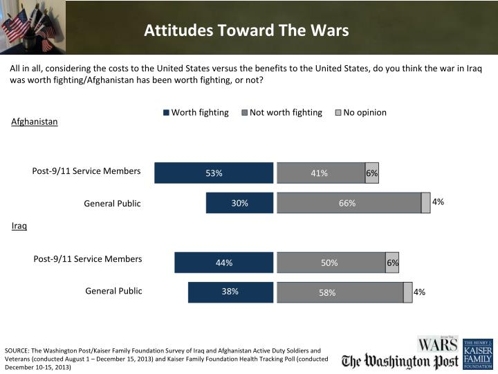 Attitudes Toward The Wars