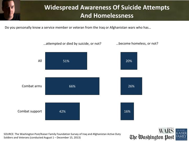 Widespread awareness of suicide attempts and homelessness
