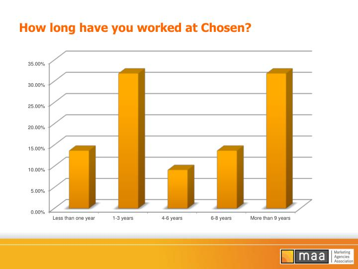 How long have you worked at Chosen?
