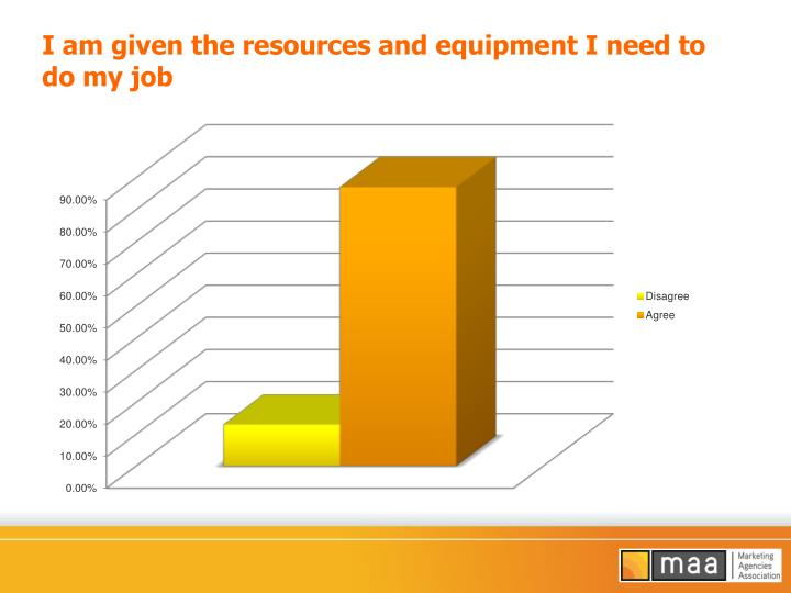 I am given the resources and equipment I need to do my job