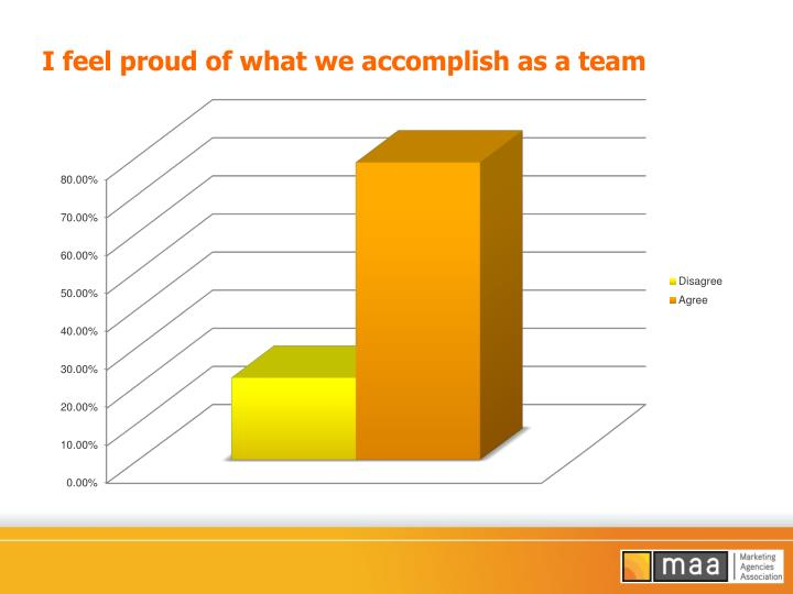 I feel proud of what we accomplish as a team