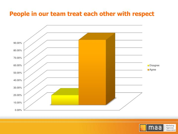People in our team treat each other with respect