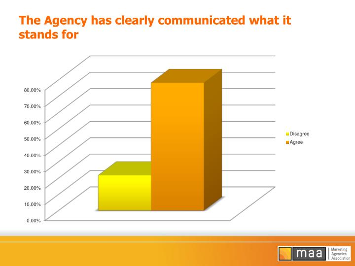 The Agency has clearly communicated what it stands for