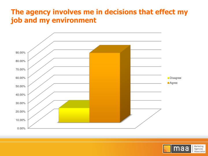 The agency involves me in decisions that effect my job and my environment