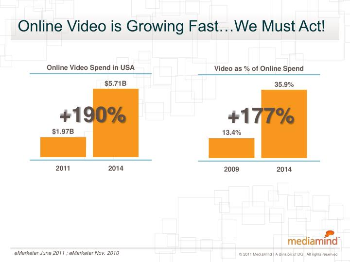 Online Video is Growing Fast…We Must Act!