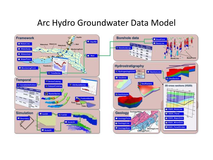 Arc Hydro Groundwater Data Model