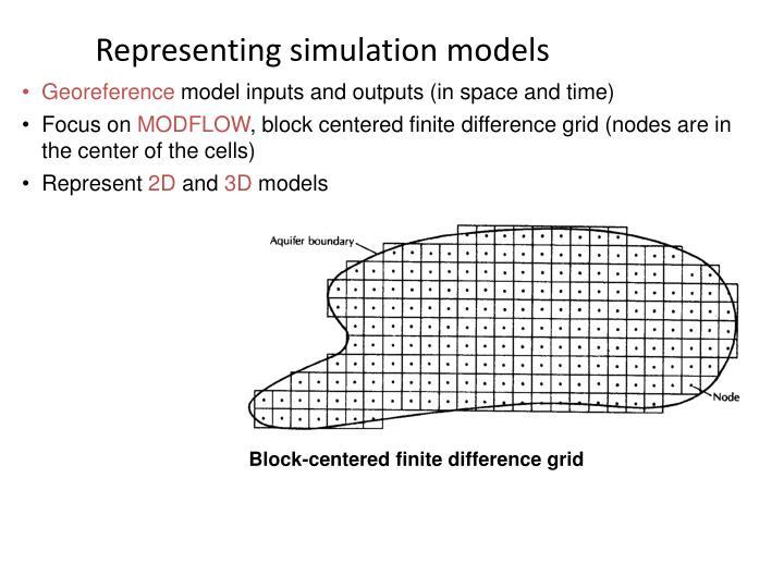Representing simulation models