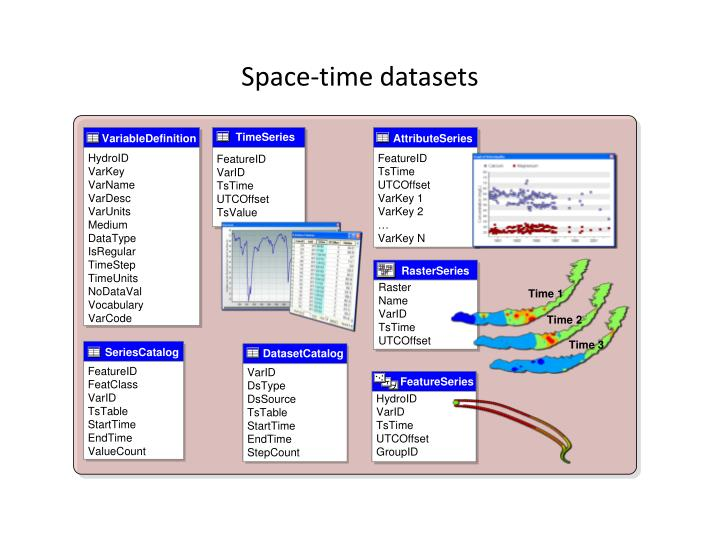 Space-time datasets